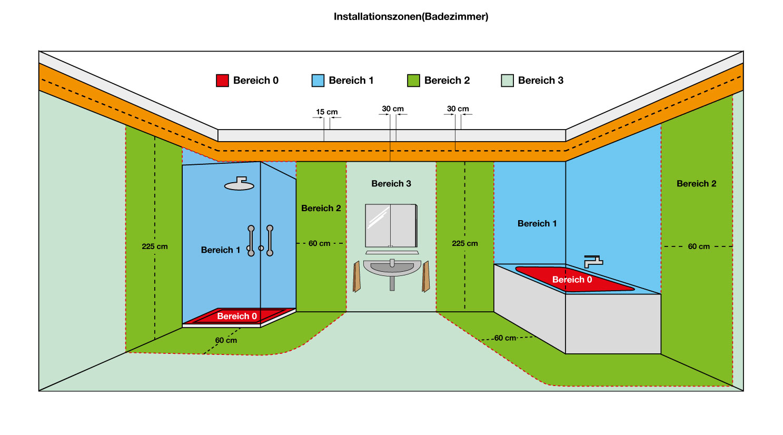 Shg fliesen und b der badsanierung staubfrei renovieren - Vde 0100 badezimmer ...