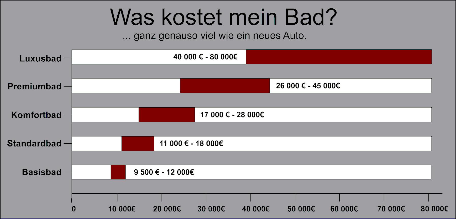 Was Kostet Ein Badezimmer – brocoli.co